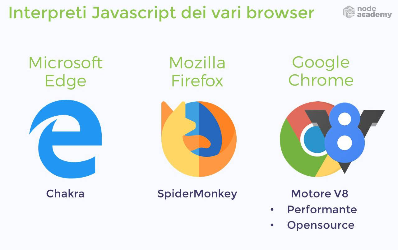 Motore V8 di Chrome interpreta il codice Javascript su Node.js