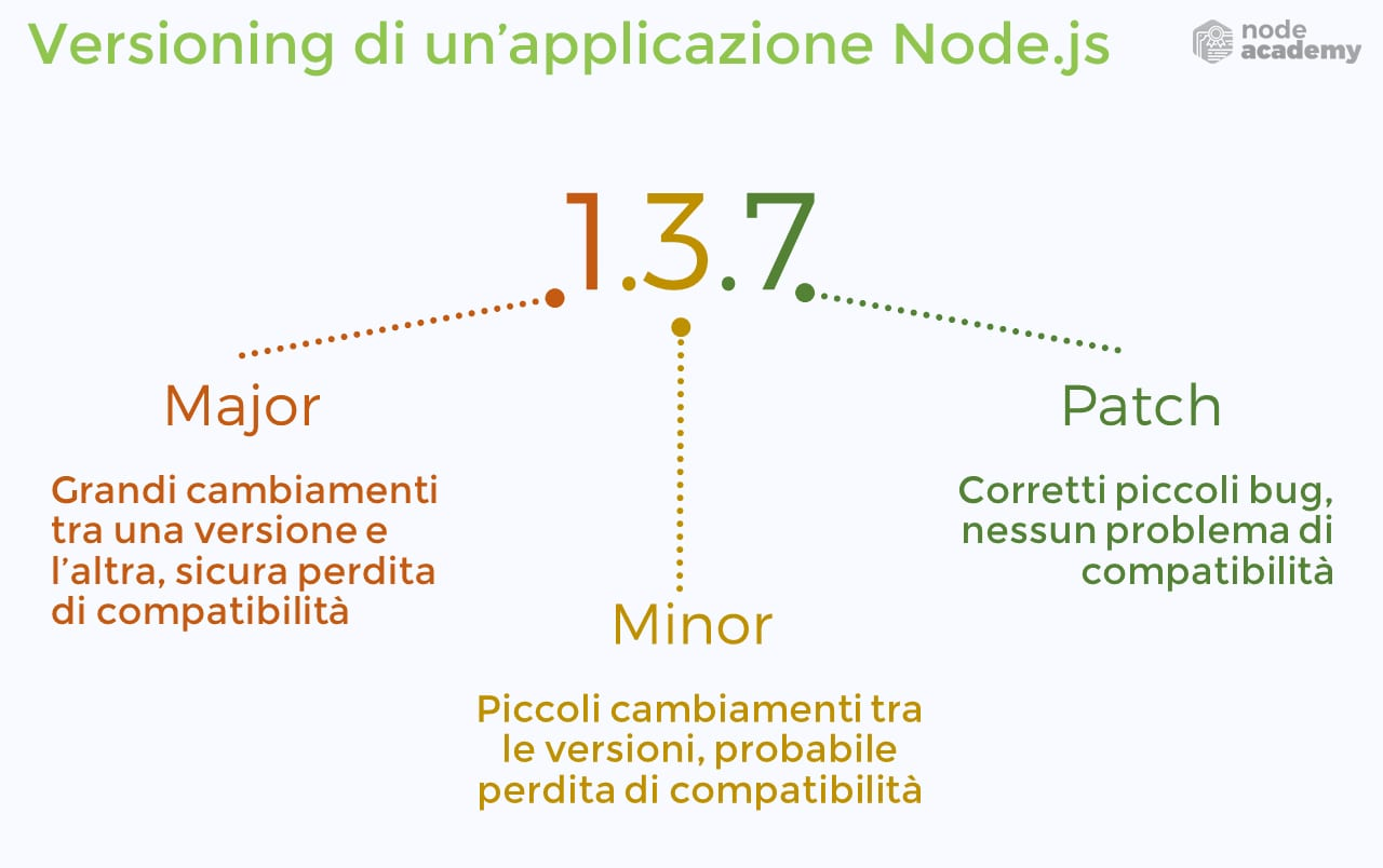 versioning-applicazione-nodejs-major-minor-patch-number-numero-versione